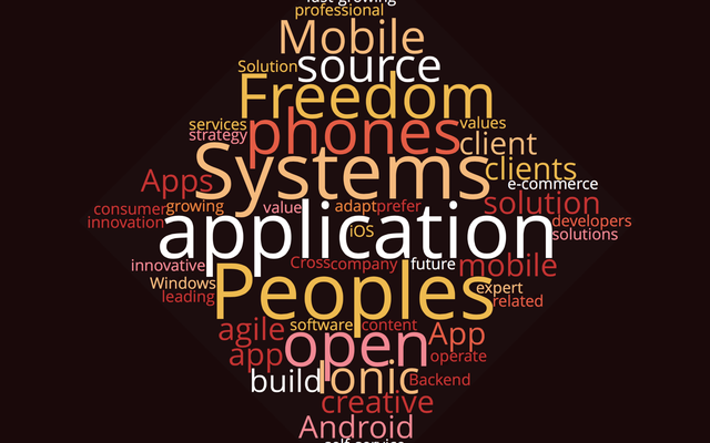 Peoples Systems WordCloud.